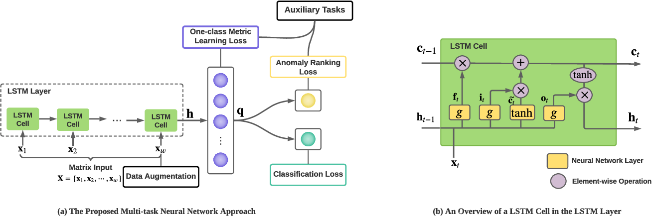 Figure 1 for Deep Multi-task Learning for Depression Detection and Prediction in Longitudinal Data
