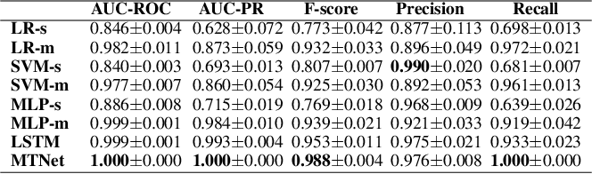 Figure 2 for Deep Multi-task Learning for Depression Detection and Prediction in Longitudinal Data