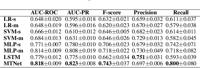 Figure 3 for Deep Multi-task Learning for Depression Detection and Prediction in Longitudinal Data