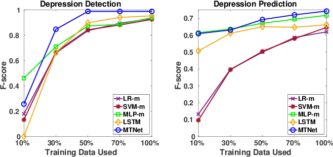 Figure 4 for Deep Multi-task Learning for Depression Detection and Prediction in Longitudinal Data