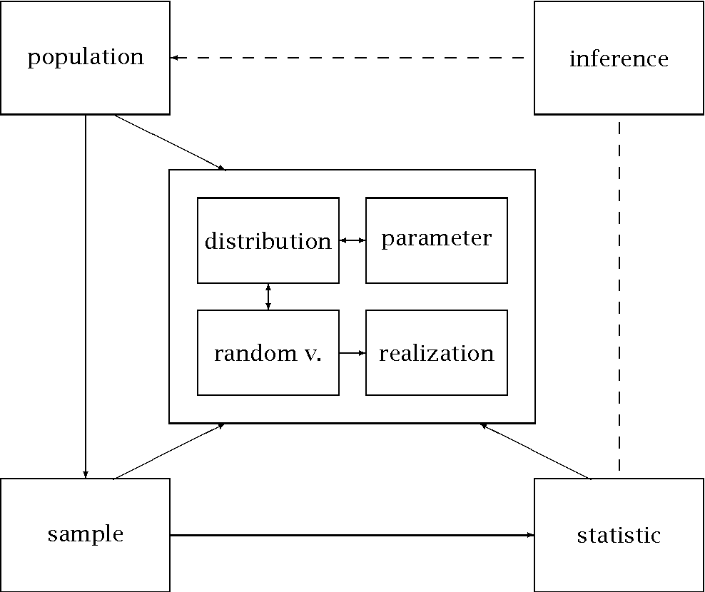 Population Concept Map.Inference As A Dynamic Concept Map Semantic Scholar