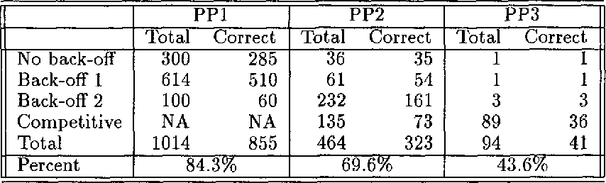Figure 2 for Attaching Multiple Prepositional Phrases: Generalized Backed-off Estimation