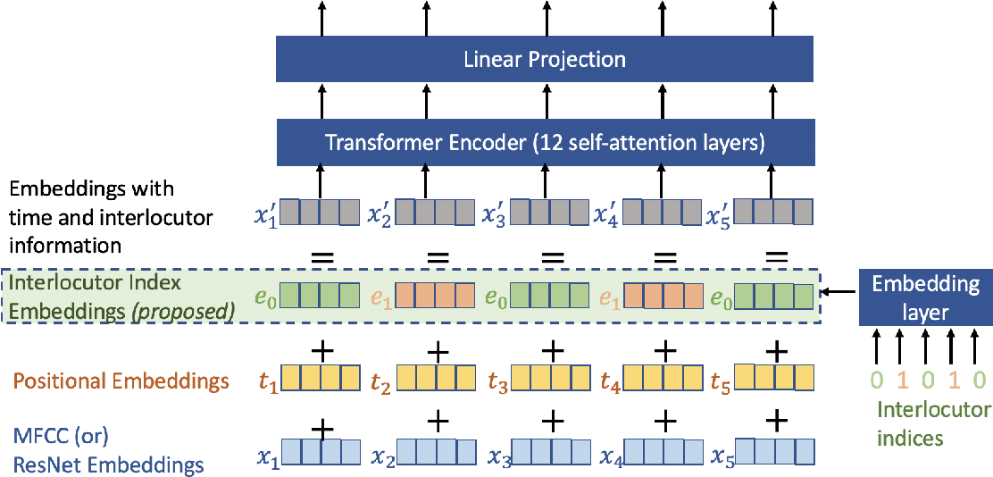 Figure 1 for Beyond Isolated Utterances: Conversational Emotion Recognition