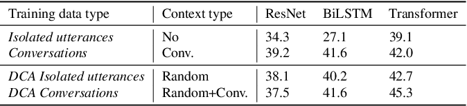 Figure 2 for Beyond Isolated Utterances: Conversational Emotion Recognition
