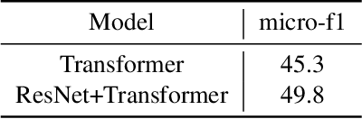 Figure 3 for Beyond Isolated Utterances: Conversational Emotion Recognition