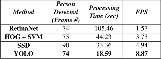 Figure 4 for Enabling Pedestrian Safety using Computer Vision Techniques: A Case Study of the 2018 Uber Inc. Self-driving Car Crash