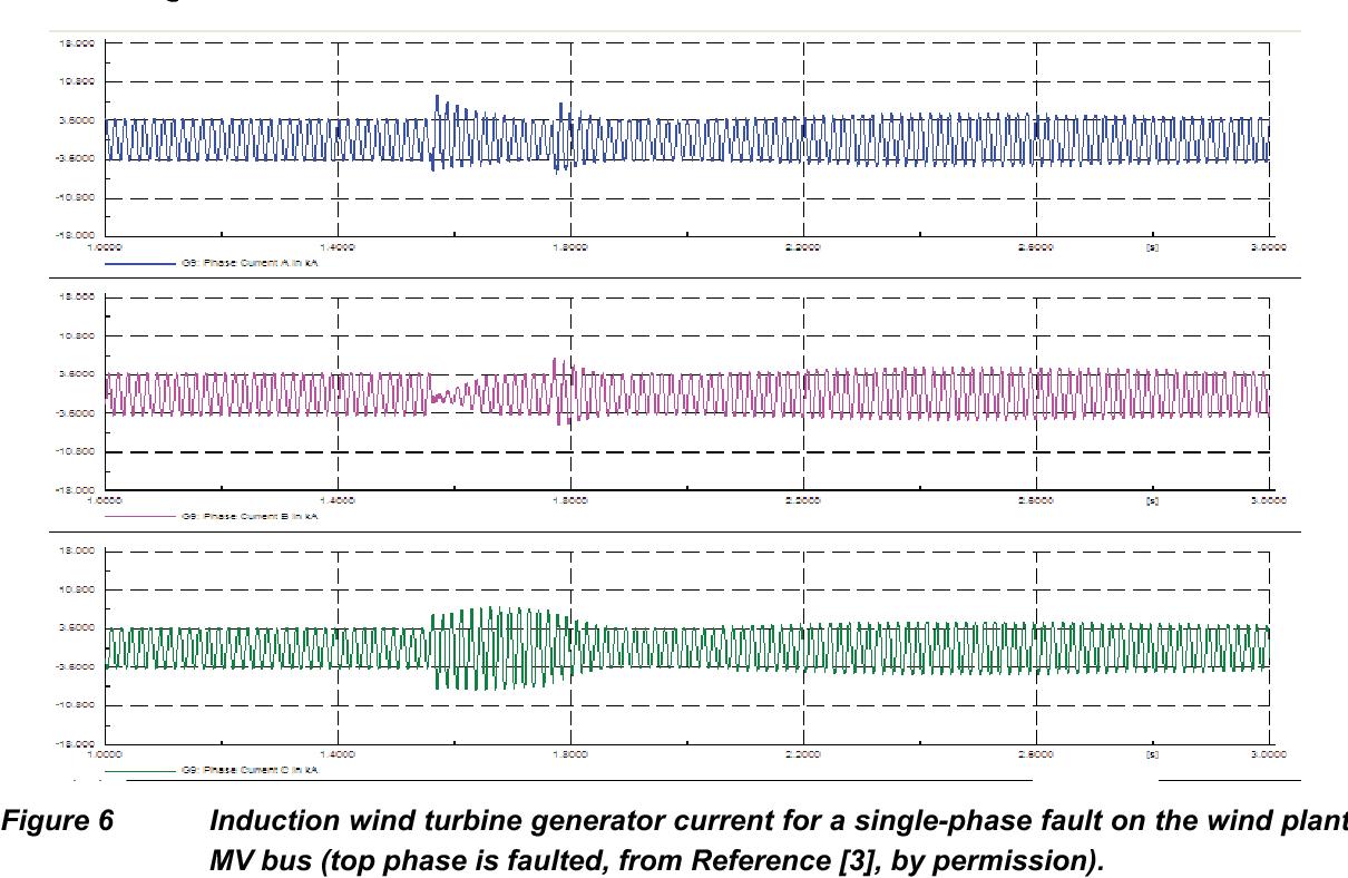 Short Circuit Behavior Of Wind Turbine Generators Semantic Scholar Synchronous Generator Characteristics