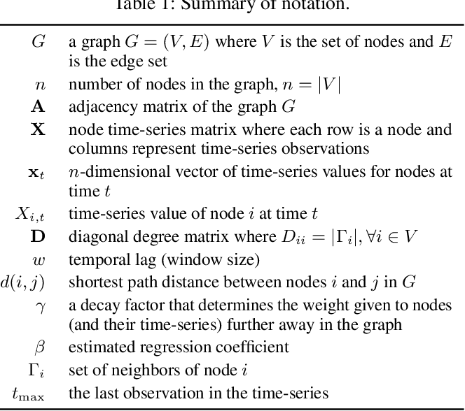 Figure 1 for Inferring Individual Level Causal Models from Graph-based Relational Time Series