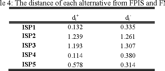 Table 4: The distance of each alternative from FPIS and FNIS