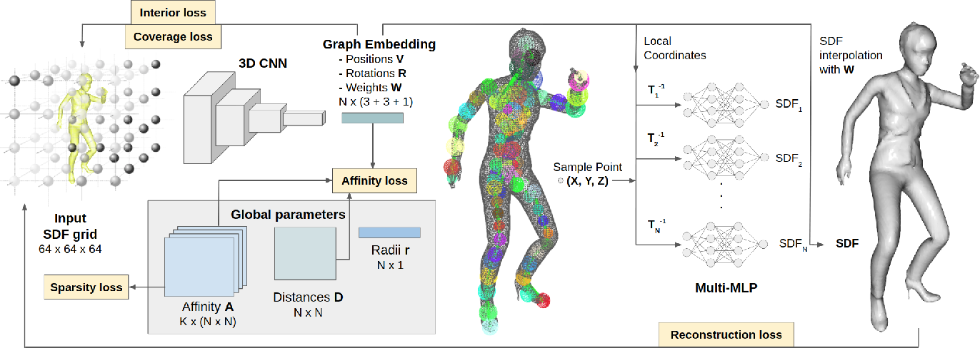 Figure 2 for Neural Deformation Graphs for Globally-consistent Non-rigid Reconstruction