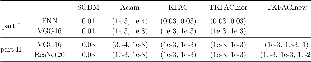 Figure 4 for A Trace-restricted Kronecker-Factored Approximation to Natural Gradient