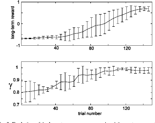 Fig. 3. Evolution of the long-term average reward and the meta-parameter g in the swing up pendulum task (10 learning runs).