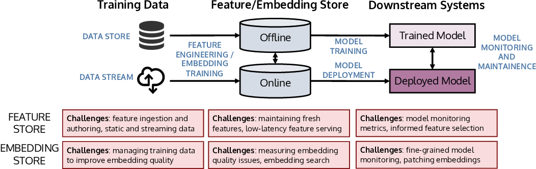 Figure 1 for Managing ML Pipelines: Feature Stores and the Coming Wave of Embedding Ecosystems