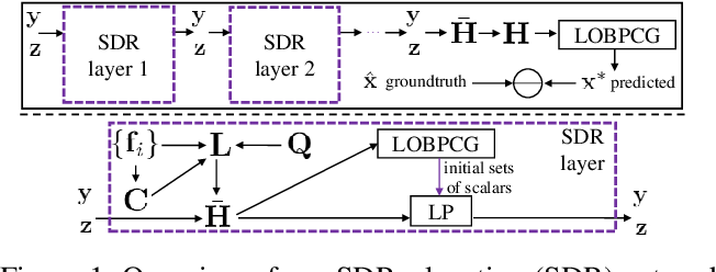 Figure 1 for Unfolding Projection-free SDP Relaxation of Binary Graph Classifier via GDPA Linearization