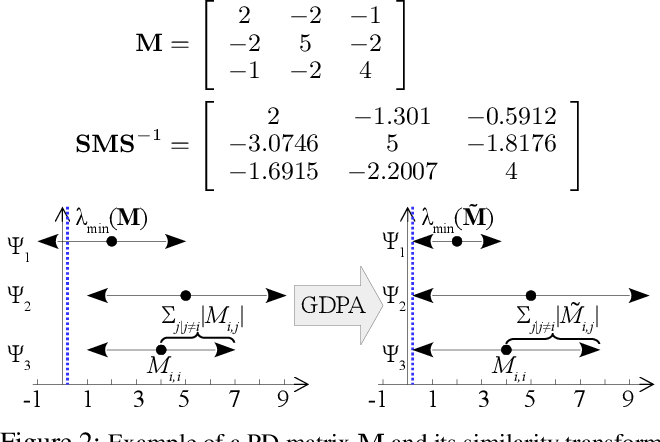 Figure 3 for Unfolding Projection-free SDP Relaxation of Binary Graph Classifier via GDPA Linearization
