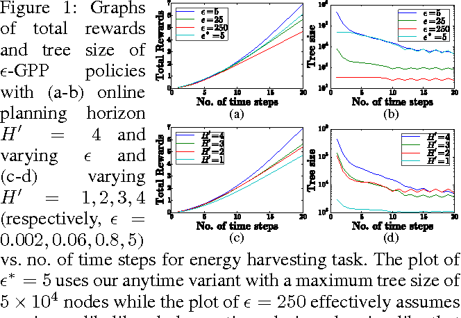 Figure 1 for Gaussian Process Planning with Lipschitz Continuous Reward Functions: Towards Unifying Bayesian Optimization, Active Learning, and Beyond