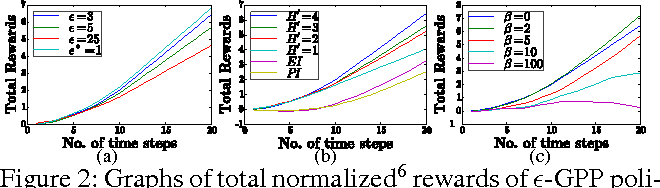 Figure 2 for Gaussian Process Planning with Lipschitz Continuous Reward Functions: Towards Unifying Bayesian Optimization, Active Learning, and Beyond