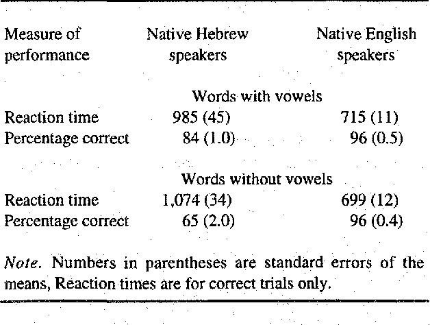 Orthographic Representation And Phonemic Segmentation In Skilled