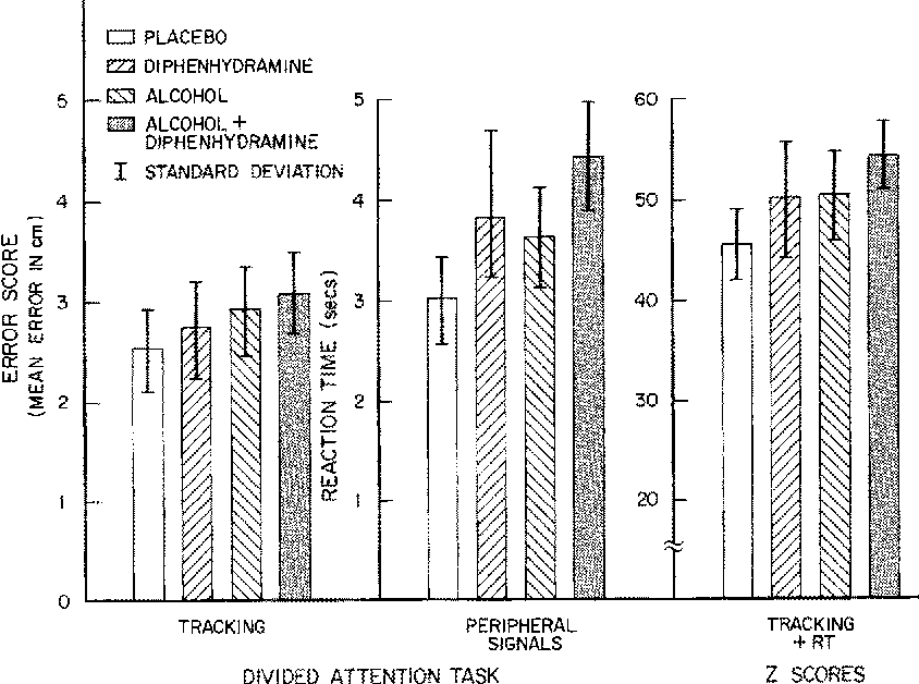 Effects of diphenhydramine and alcohol on skills performance