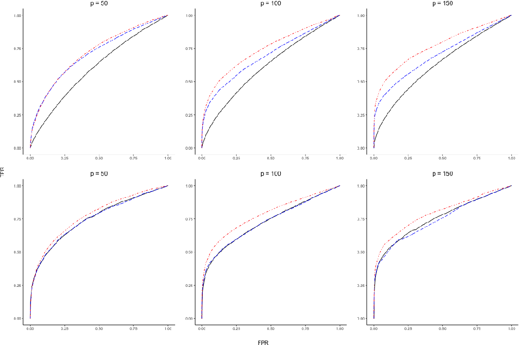 Figure 1 for Partial Separability and Functional Graphical Models for Multivariate Gaussian Processes