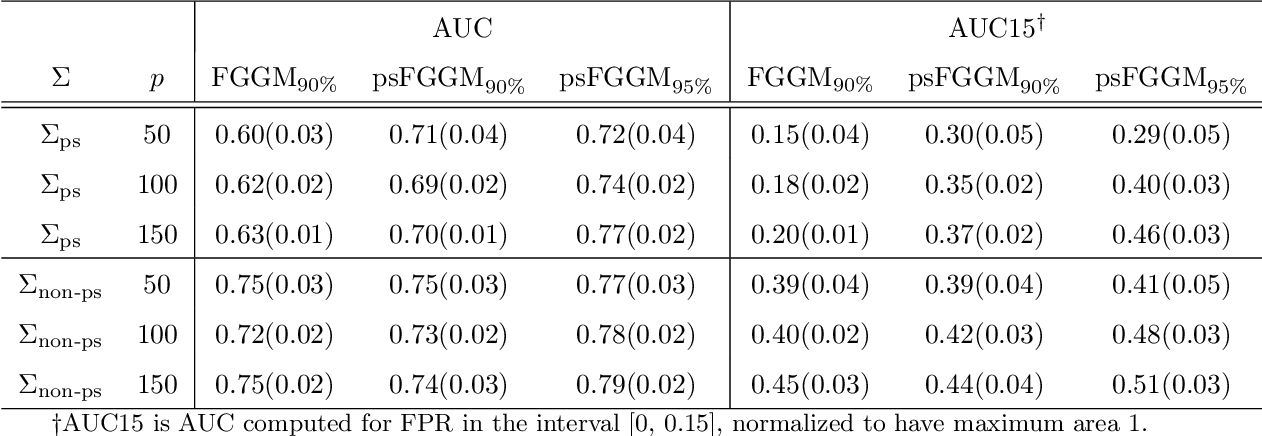Figure 2 for Partial Separability and Functional Graphical Models for Multivariate Gaussian Processes