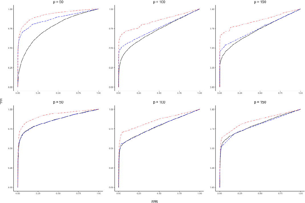Figure 3 for Partial Separability and Functional Graphical Models for Multivariate Gaussian Processes