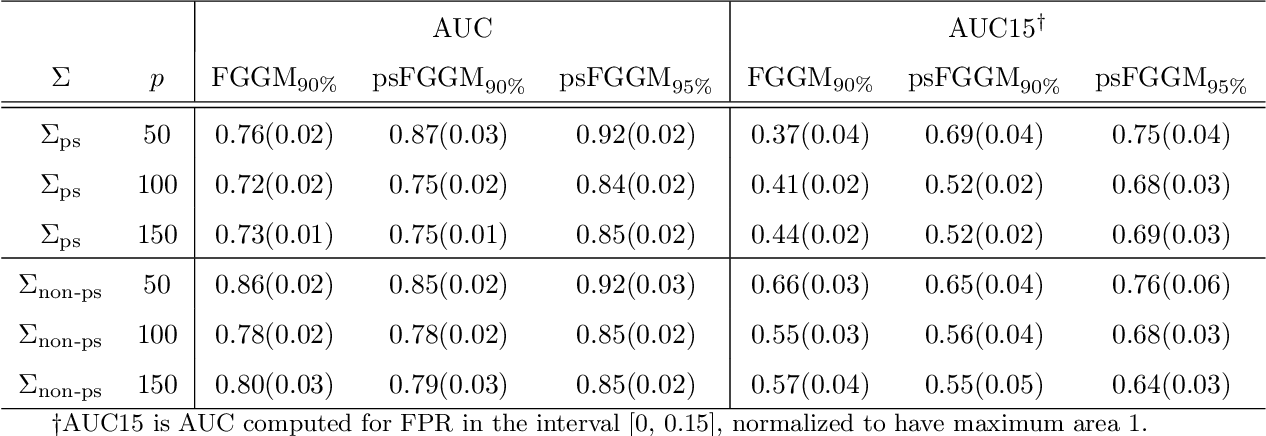 Figure 4 for Partial Separability and Functional Graphical Models for Multivariate Gaussian Processes