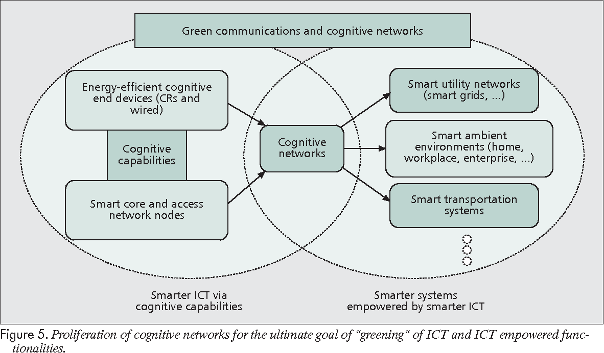 Green wireless communications via cognitive dimension: an overview ...