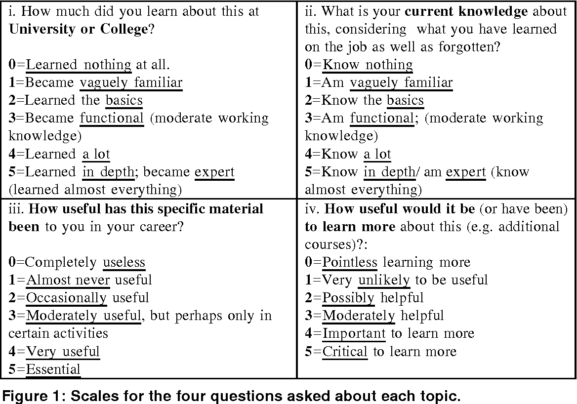 Figure 1 from A survey of the relevance of computer science and