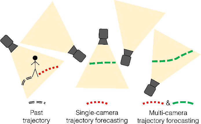 Figure 1 for Multi-Camera Trajectory Forecasting with Trajectory Tensors