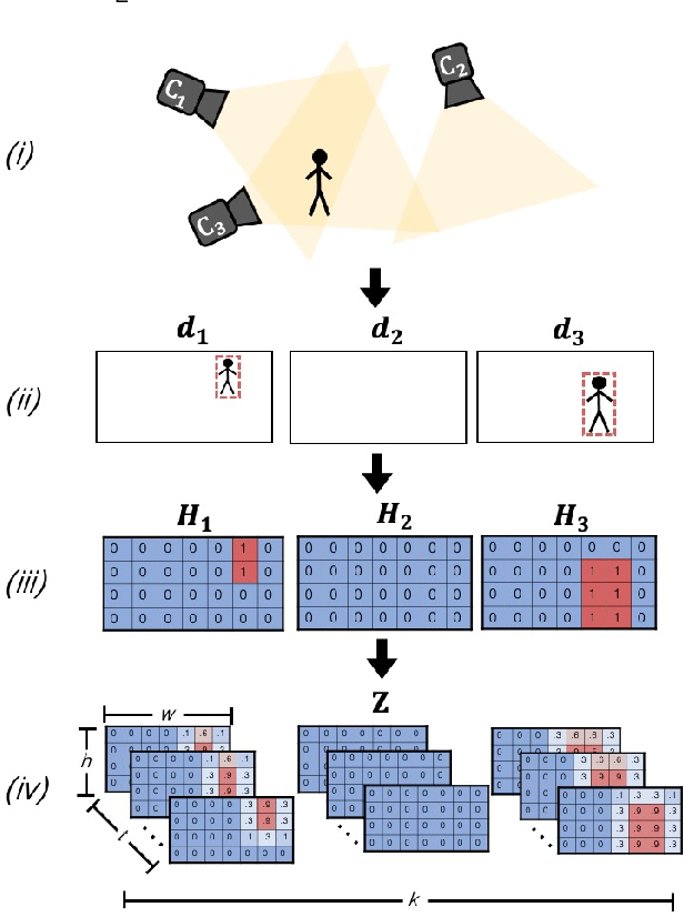 Figure 3 for Multi-Camera Trajectory Forecasting with Trajectory Tensors