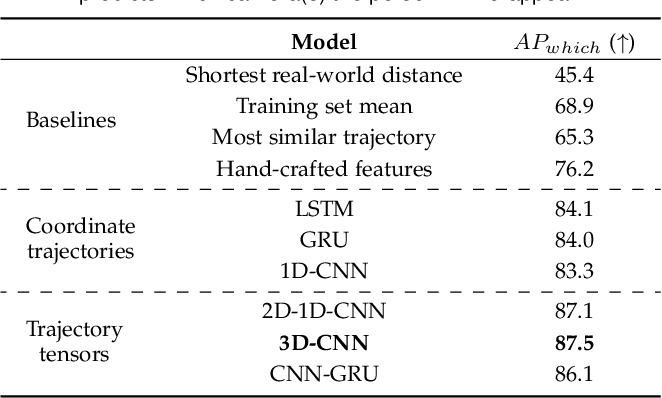 Figure 2 for Multi-Camera Trajectory Forecasting with Trajectory Tensors