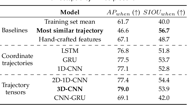 Figure 4 for Multi-Camera Trajectory Forecasting with Trajectory Tensors