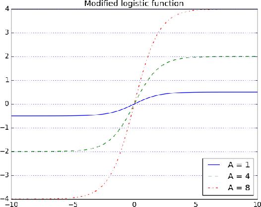 Figure 3 for Instance Segmentation as Image Segmentation Annotation