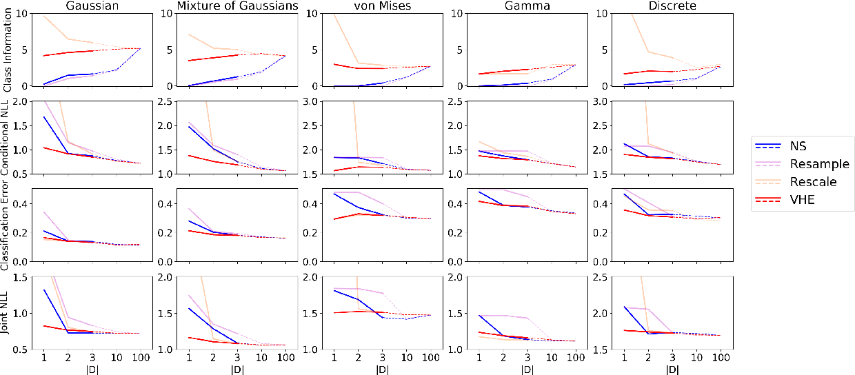 Figure 1 for The Variational Homoencoder: Learning to learn high capacity generative models from few examples