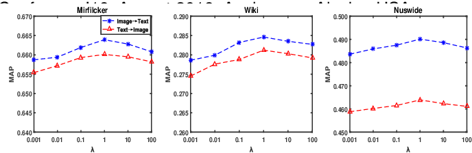Figure 4 for Weakly-paired Cross-Modal Hashing