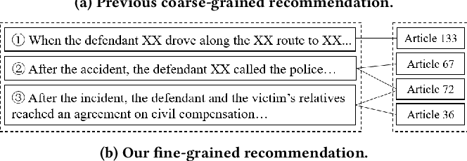 Figure 1 for Learning Fine-grained Fact-Article Correspondence in Legal Cases