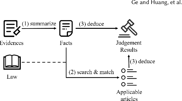 Figure 3 for Learning Fine-grained Fact-Article Correspondence in Legal Cases