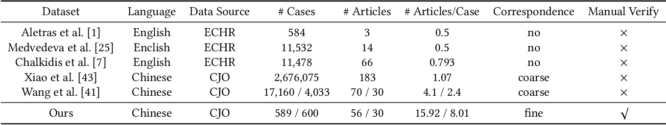 Figure 2 for Learning Fine-grained Fact-Article Correspondence in Legal Cases