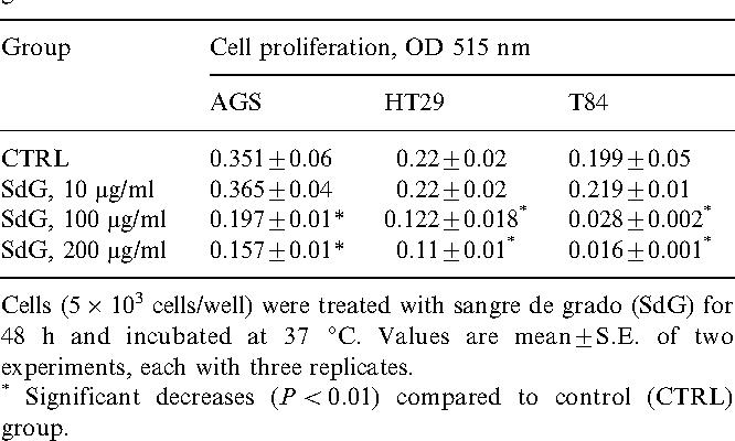 Table 2 Effect of sangre de grado (C. palanostigma ) on proliferation of gastrointestinal cancer cells