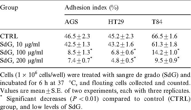 Table 3 Effect of sangre de grado (C. palanostigma ) on adhesion of gastrointestinal cancer cells