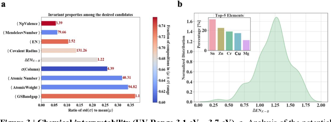 Figure 4 for Interpretable discovery of new semiconductors with machine learning