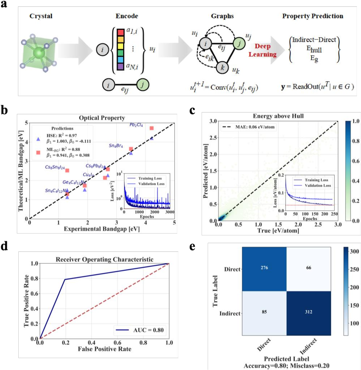 Figure 1 for Interpretable discovery of new semiconductors with machine learning