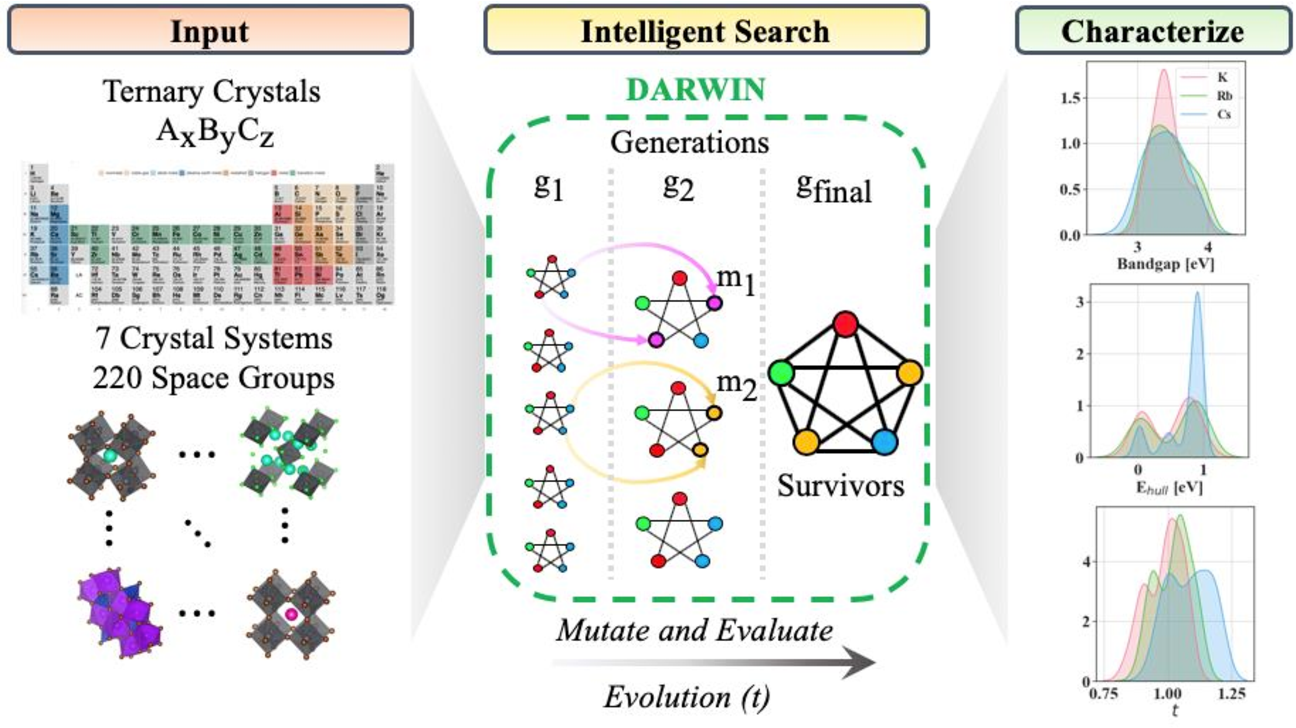 Figure 3 for Interpretable discovery of new semiconductors with machine learning