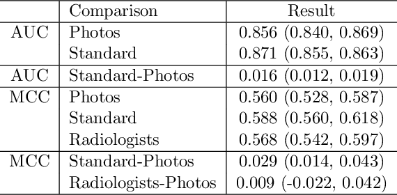 Figure 1 for CheXphotogenic: Generalization of Deep Learning Models for Chest X-ray Interpretation to Photos of Chest X-rays