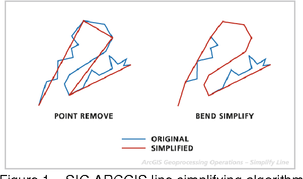 Algorithms for Automated Line Generalization in GIS - Semantic Scholar