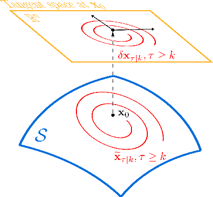 Figure 1 for Embedding manifold structures into Kalman filters