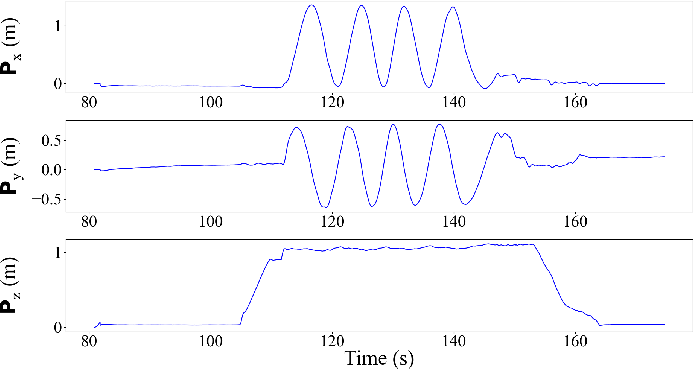 Figure 3 for Embedding manifold structures into Kalman filters