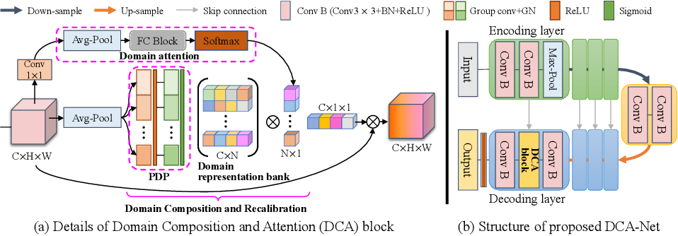 Figure 1 for Domain Composition and Attention for Unseen-Domain Generalizable Medical Image Segmentation