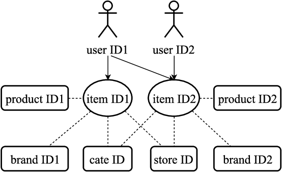 Figure 1 for Learning and Transferring IDs Representation in E-commerce